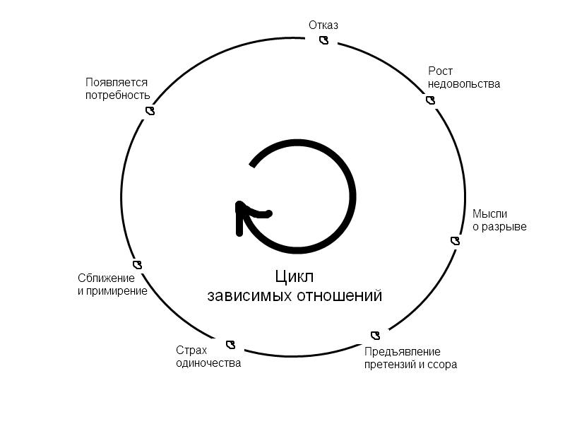 Цикл зависимых отношений